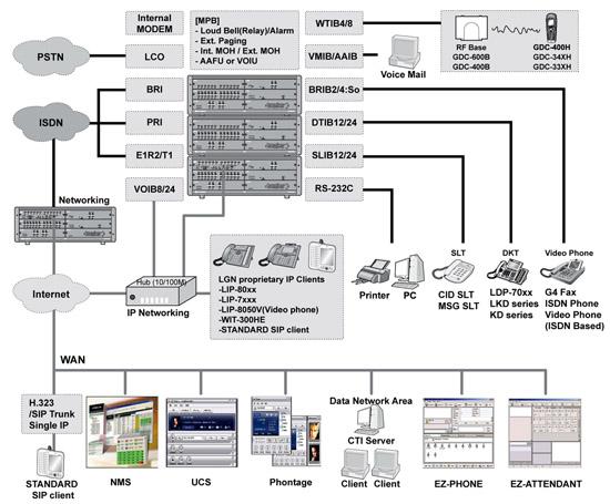 Схема подключений ipecs-mg